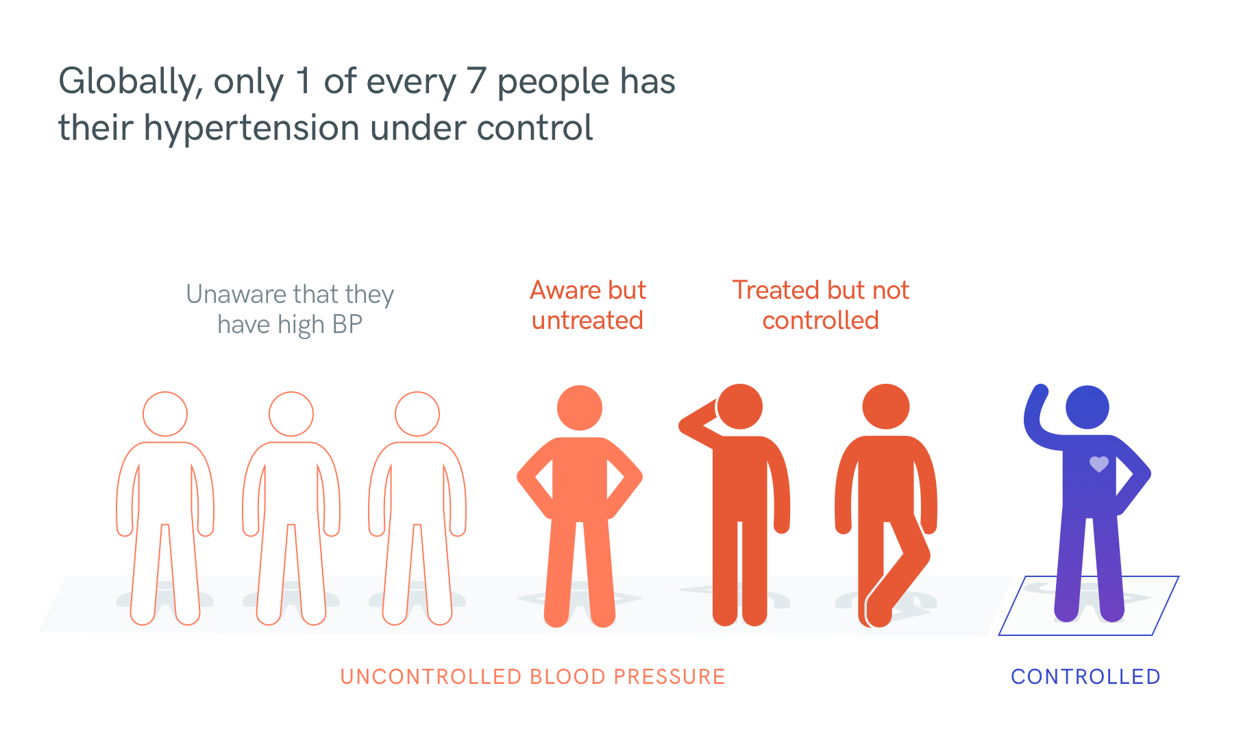 Globally, only 1 of every 7 people has their hypertension under control