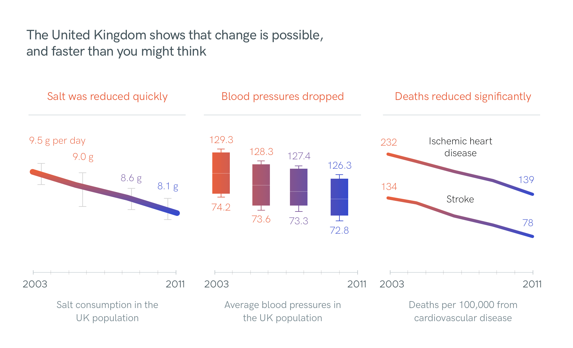 The United Kingdom shows that change is possible, and faster than you might think. Salt was reduced quickly, blood pressures dropped, and deaths from cardiovascular disease reduced significantly.